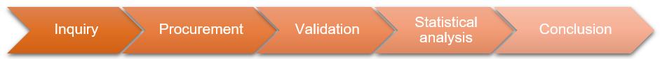 Kit Validation
