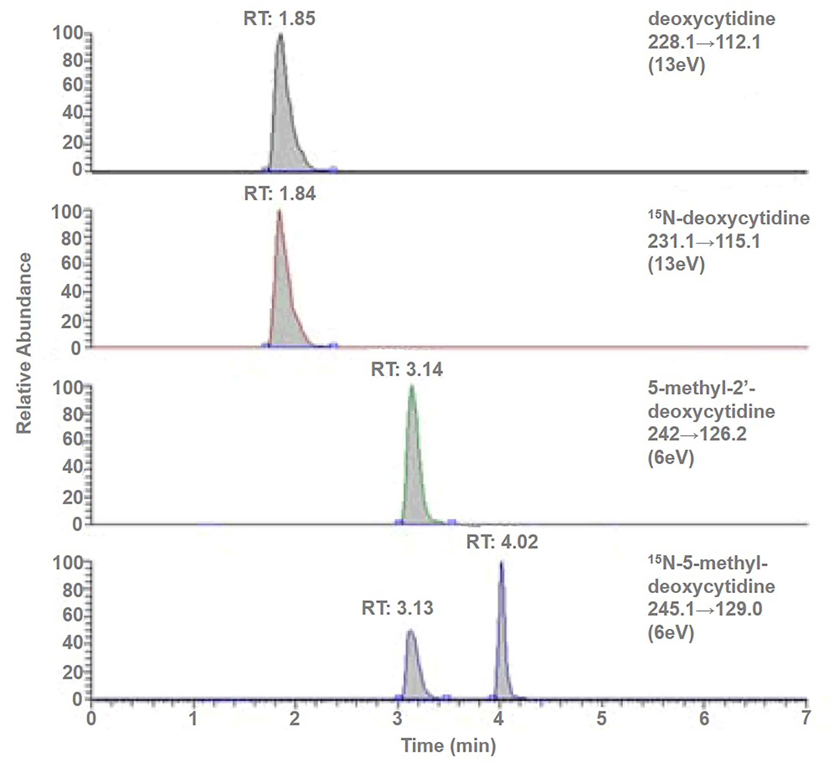 Chromatogram of a typical injection of digested DNA for global methylation using LC-MS/MS