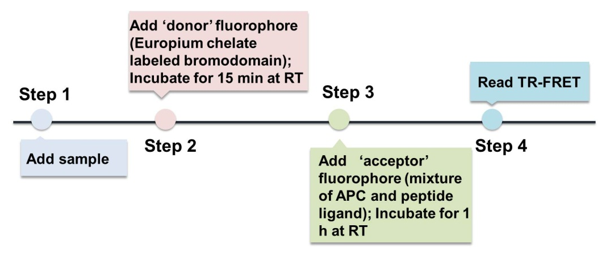 Procedure of TR-FRET based bromodomain screening assay
