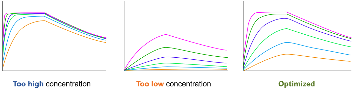 Optimize the analyte concentration before SRP experiment