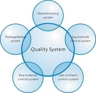 quality control creative biomart
