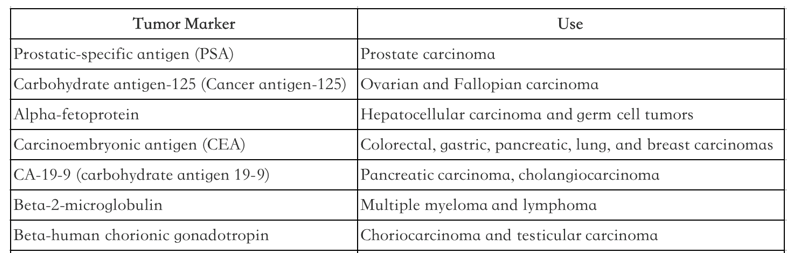 Commonly Used  Tumor Markers